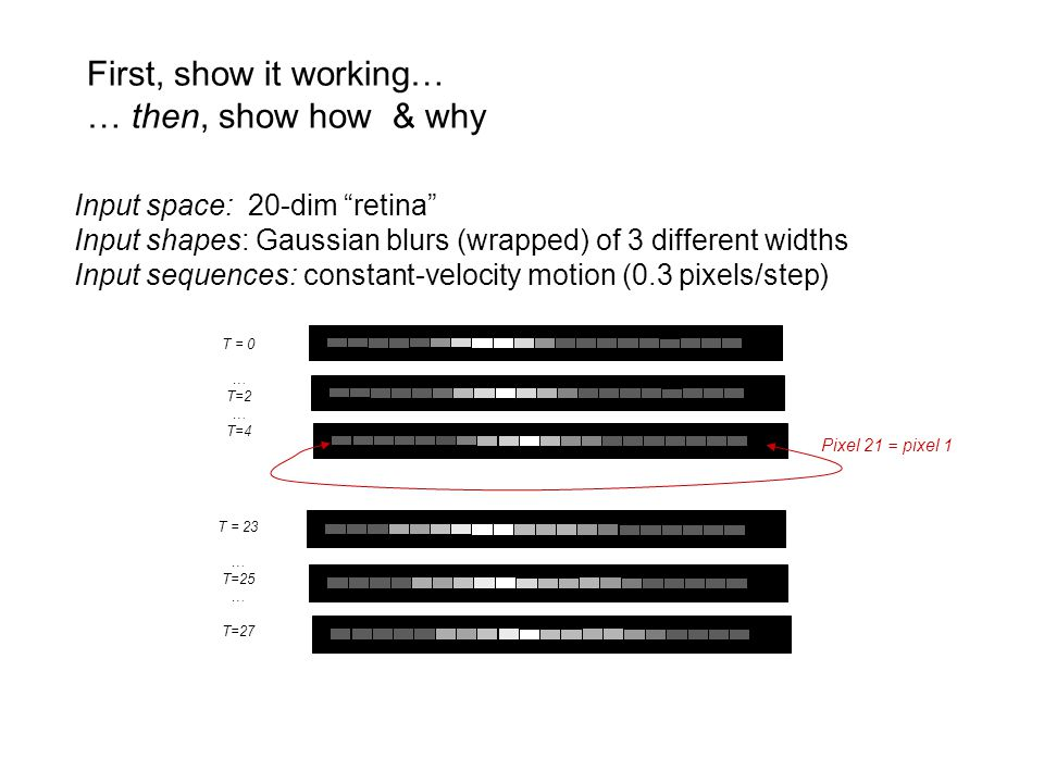 First, show it working… … then, show how & why Input space: 20-dim retina Input shapes: Gaussian blurs (wrapped) of 3 different widths Input sequences: constant-velocity motion (0.3 pixels/step) T = 0 … T=2 … T=4 T = 23 … T=25 … T=27 Pixel 21 = pixel 1