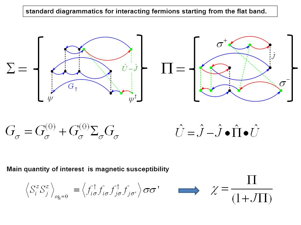 standard diagrammatics for interacting fermions starting from the flat band.