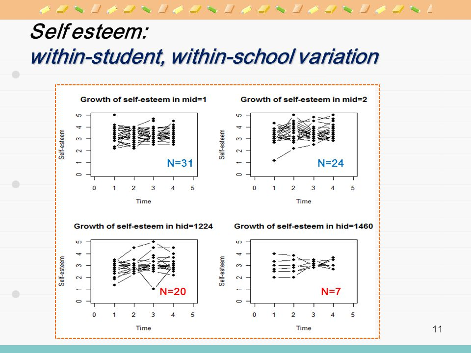 within-student, within-school variation Self esteem: within-student, within-school variation 11 N=31N=24 N=20N=7