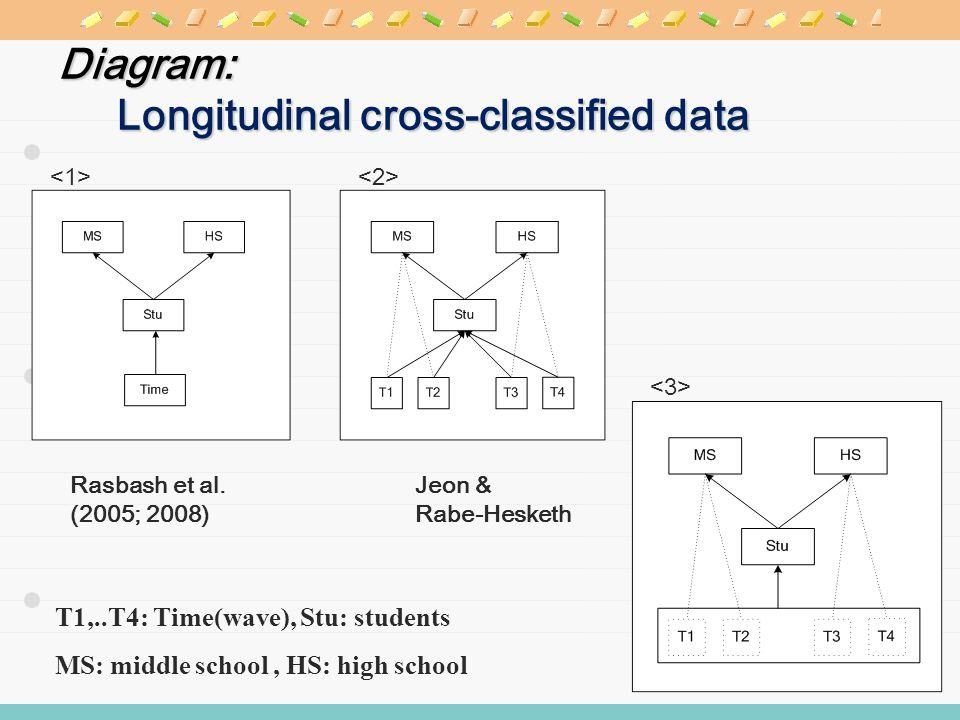 Diagram: Longitudinal cross-classified data 3 T1,..T4: Time(wave), Stu: students MS: middle school, HS: high school Rasbash et al.