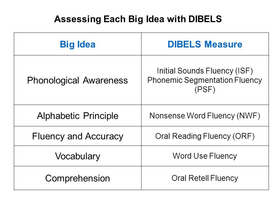 Assessing Each Big Idea with DIBELS Big IdeaDIBELS Measure Phonological Awareness Initial Sounds Fluency (ISF) Phonemic Segmentation Fluency (PSF) Alp