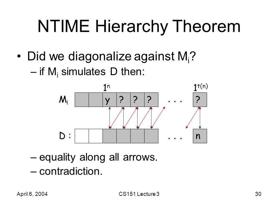 April 6, 2004CS151 Lecture 330 NTIME Hierarchy Theorem Did we diagonalize against M i ? –if M i simulates D then: –equality along all arrows. –contrad