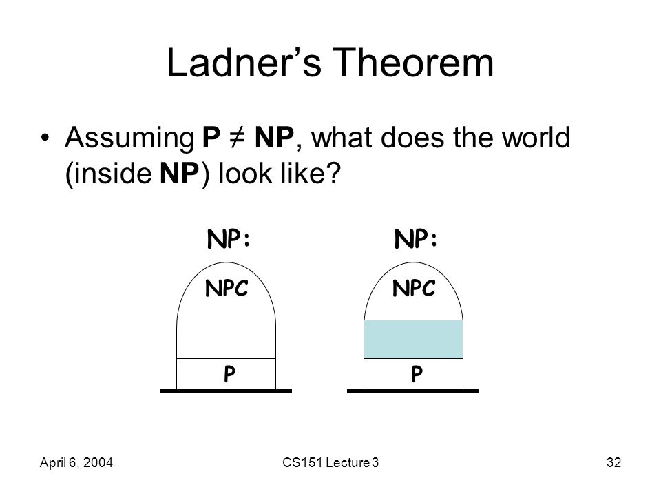 April 6, 2004CS151 Lecture 332 Ladner's Theorem Assuming P ≠ NP, what does the world (inside NP) look like? NPC P NP: NPC P NP: