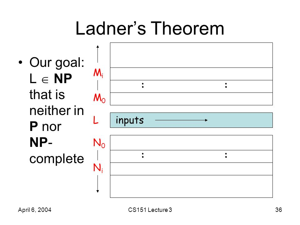 April 6, 2004CS151 Lecture 336 Ladner's Theorem Our goal: L  NP that is neither in P nor NP- complete MiMi M0M0 inputsL N0N0 NiNi :: ::