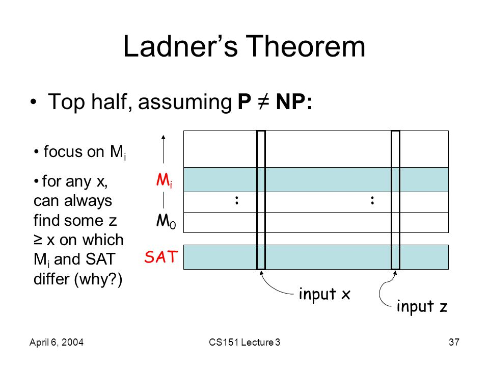 April 6, 2004CS151 Lecture 337 Ladner's Theorem Top half, assuming P ≠ NP: MiMi M0M0 SAT :: input x input z focus on M i for any x, can always find so