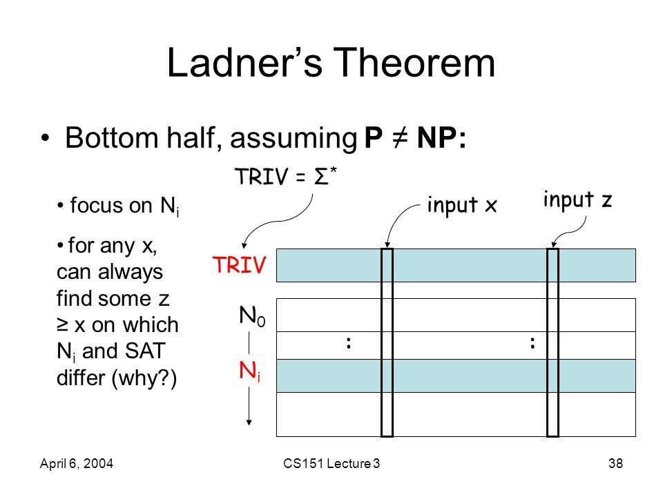 April 6, 2004CS151 Lecture 338 Ladner's Theorem Bottom half, assuming P ≠ NP: TRIV N0N0 NiNi :: input x input z TRIV = Σ * focus on N i for any x, can