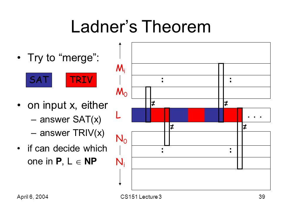"April 6, 2004CS151 Lecture 339 Ladner's Theorem Try to ""merge"": on input x, either –answer SAT(x) –answer TRIV(x) if can decide which one in P, L  NP"