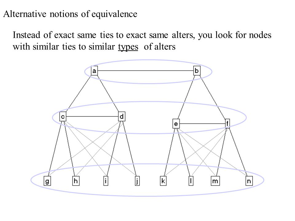 Alternative notions of equivalence Instead of exact same ties to exact same alters, you look for nodes with similar ties to similar types of alters