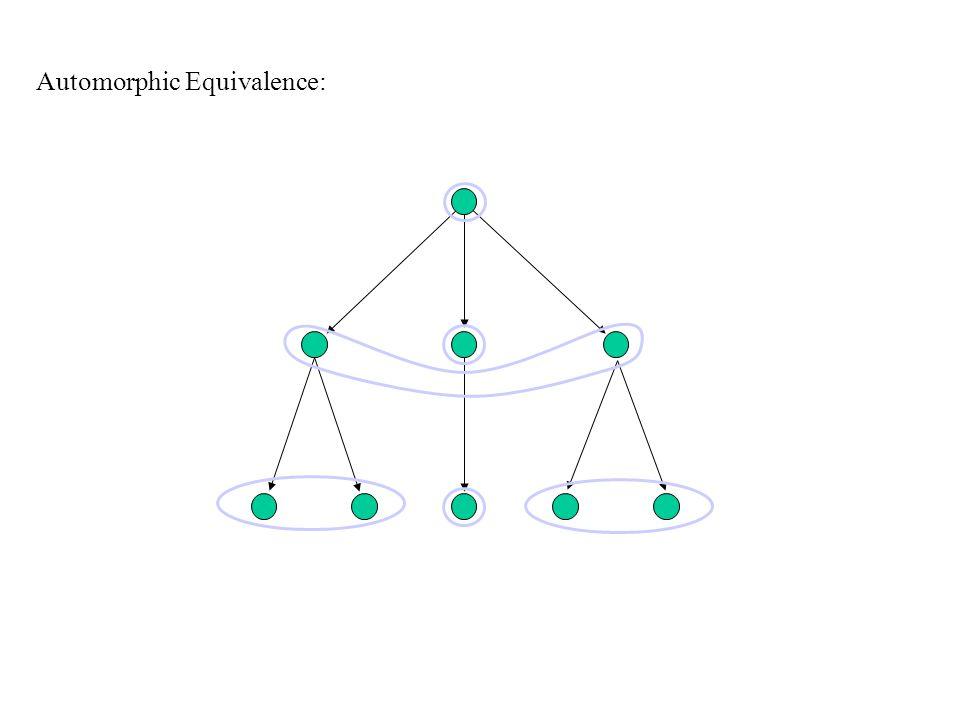 Automorphic Equivalence: