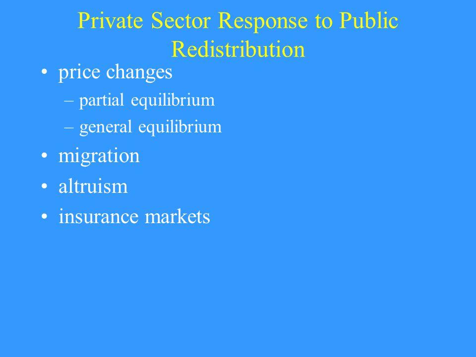 Private Sector Response to Public Redistribution price changes –partial equilibrium –general equilibrium migration altruism insurance markets