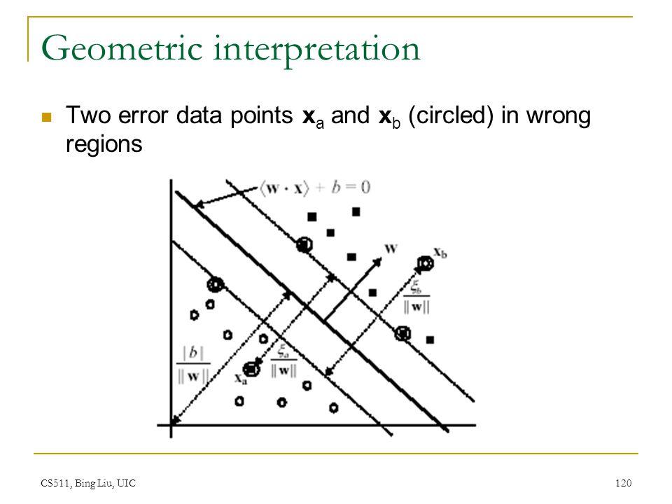 CS511, Bing Liu, UIC 120 Geometric interpretation Two error data points x a and x b (circled) in wrong regions