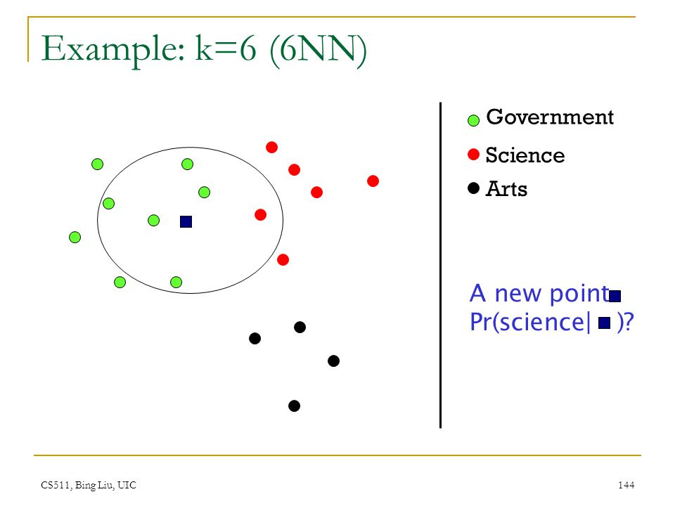CS511, Bing Liu, UIC 144 Example: k=6 (6NN) Government Science Arts A new point Pr(science| )?