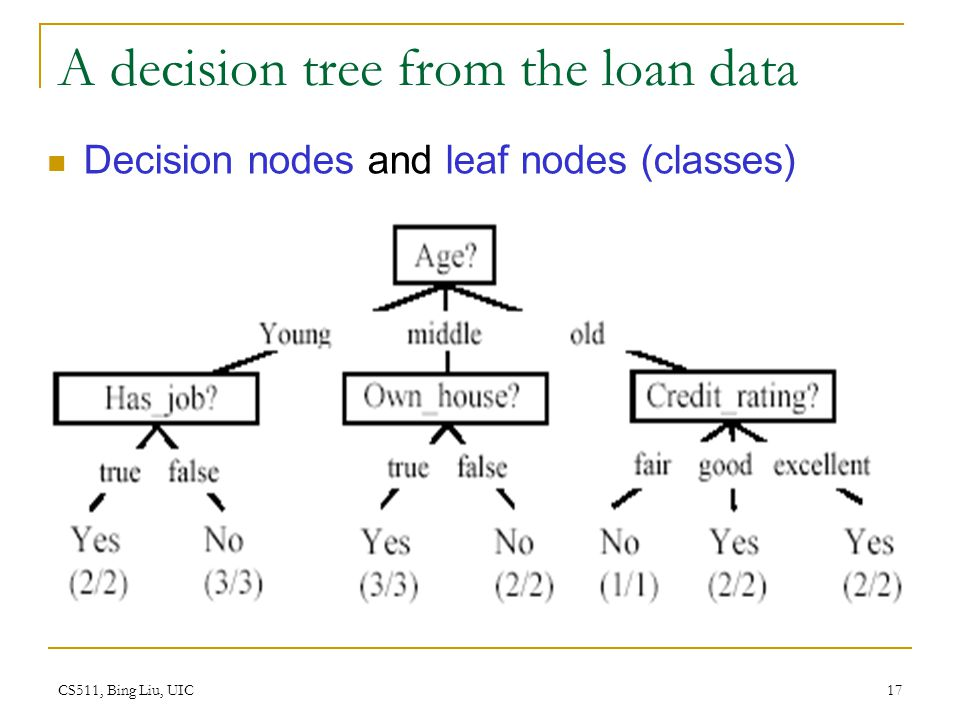 CS511, Bing Liu, UIC 17 A decision tree from the loan data Decision nodes and leaf nodes (classes)