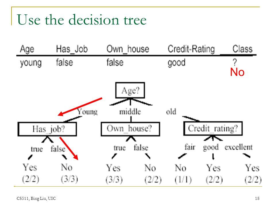 CS511, Bing Liu, UIC 18 Use the decision tree No