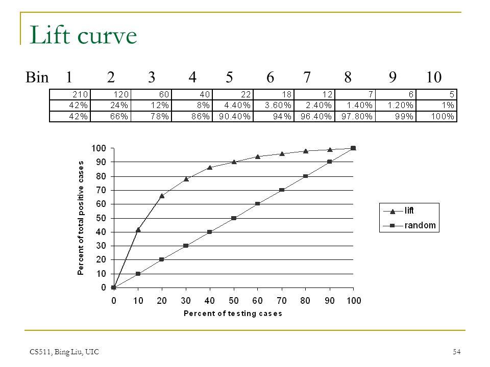 CS511, Bing Liu, UIC 54 Lift curve Bin 1 2 3 4 5 6 7 8 9 10