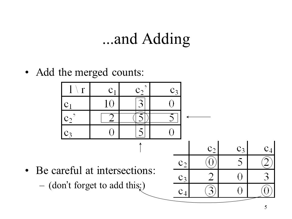 5...and Adding Add the merged counts: Be careful at intersections: –(don ' t forget to add this:)