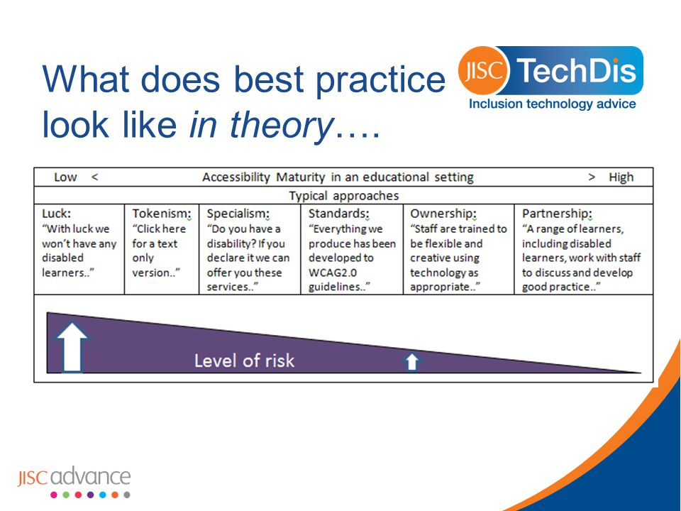 What does best practice look like in theory….
