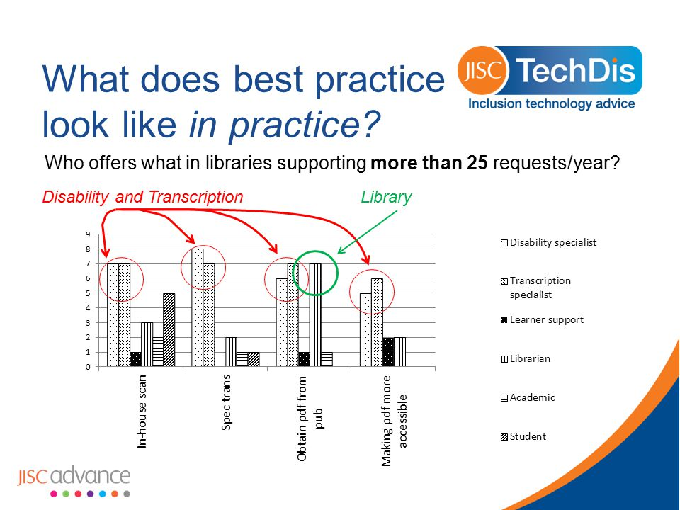 What does best practice look like in practice.