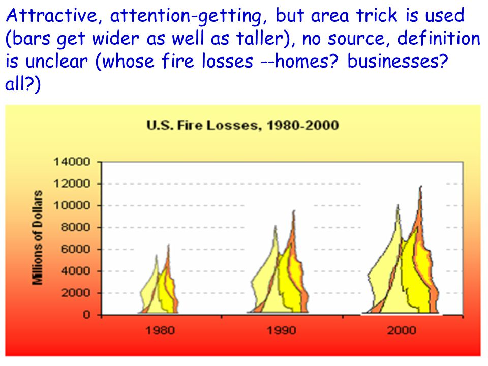 Attractive, attention-getting, but area trick is used (bars get wider as well as taller), no source, definition is unclear (whose fire losses --homes?