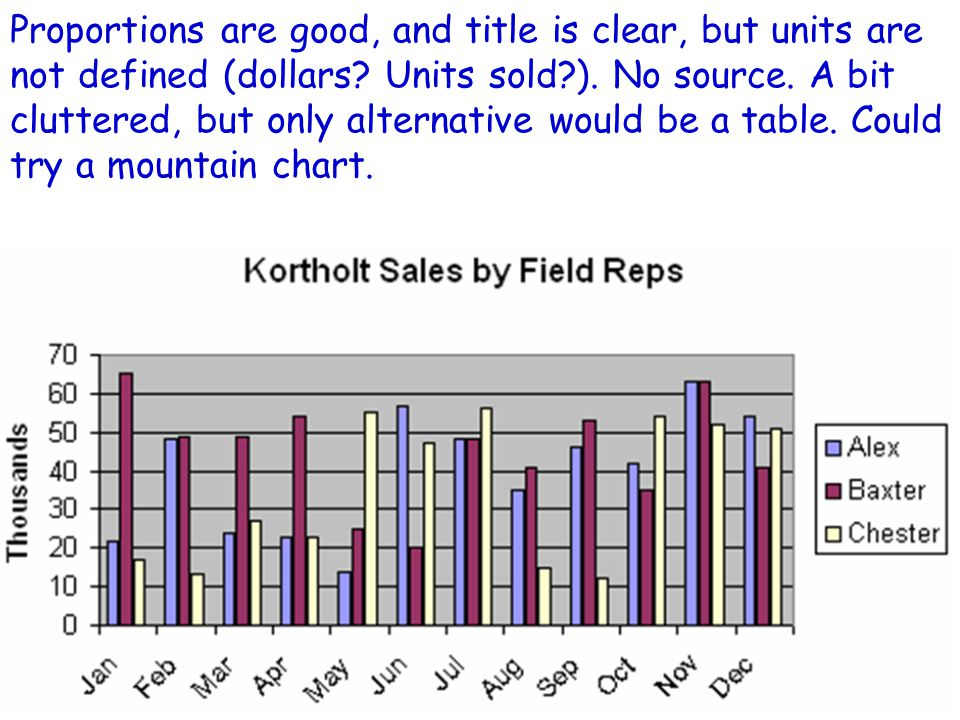 Proportions are good, and title is clear, but units are not defined (dollars? Units sold?). No source. A bit cluttered, but only alternative would be