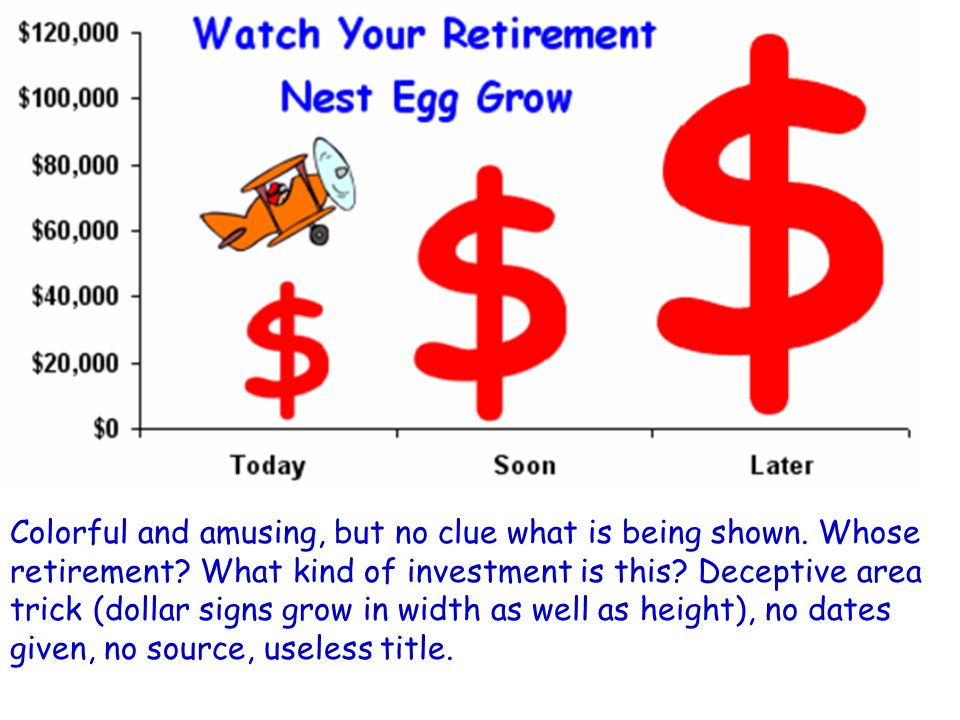 Colorful and amusing, but no clue what is being shown. Whose retirement? What kind of investment is this? Deceptive area trick (dollar signs grow in w