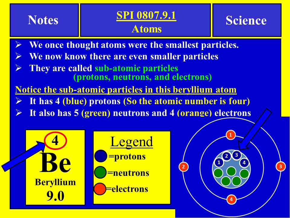 Notice the sub-atomic particles in this beryllium atom  It has 4 (blue) protons (So the atomic number is four)  It also has 5 (green) neutrons and 4