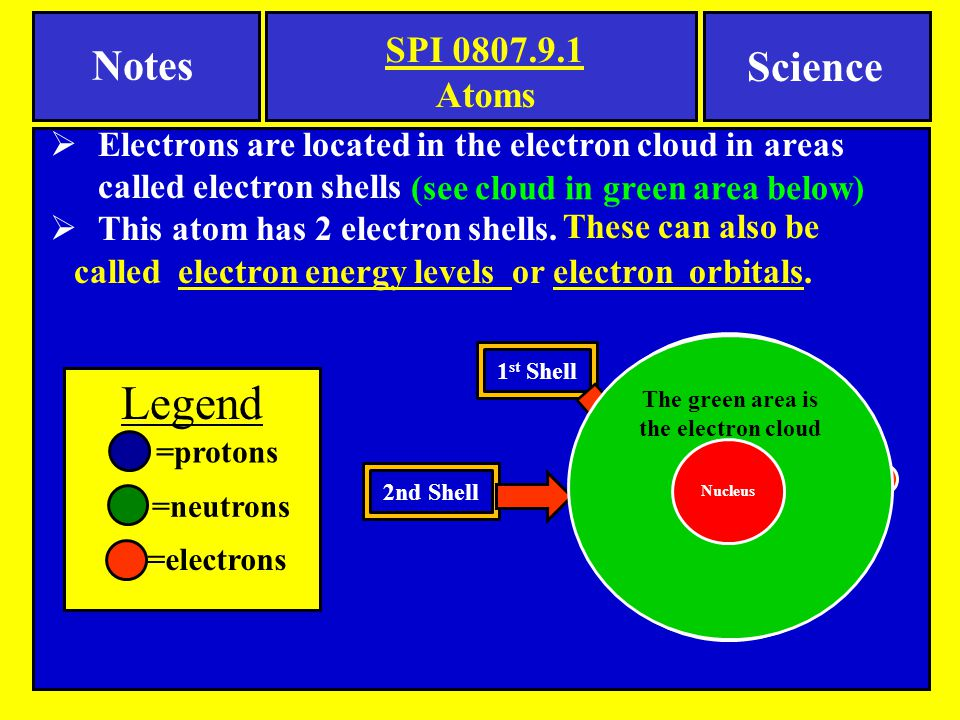  Electrons are located in the electron cloud in areas called electron shells  This atom has 2 electron shells. Nucleus 2nd Shell 1 st Shell The gree