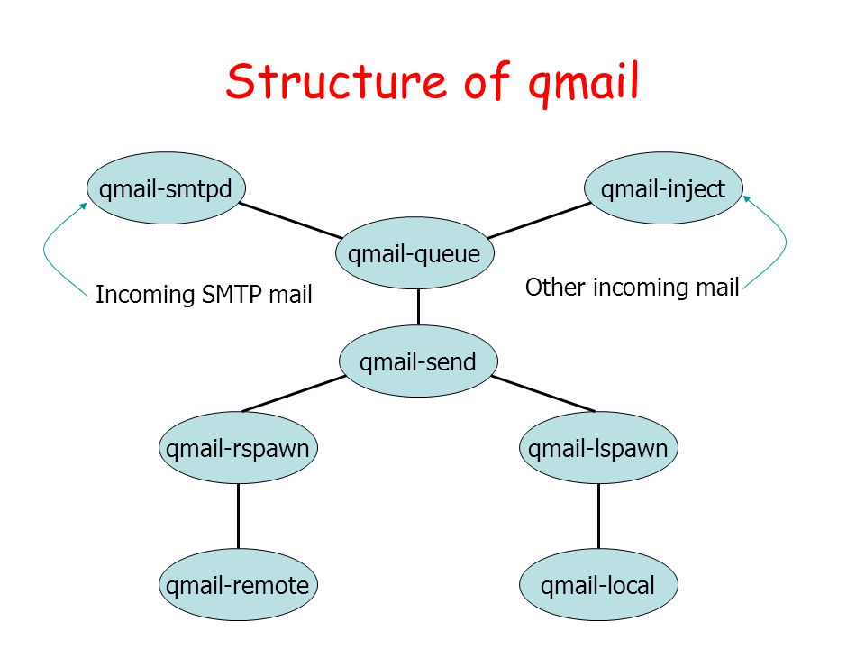 Structure of qmail qmail-smtpd qmail-localqmail-remote qmail-lspawnqmail-rspawn qmail-send qmail-inject qmail-queue Incoming SMTP mail Other incoming