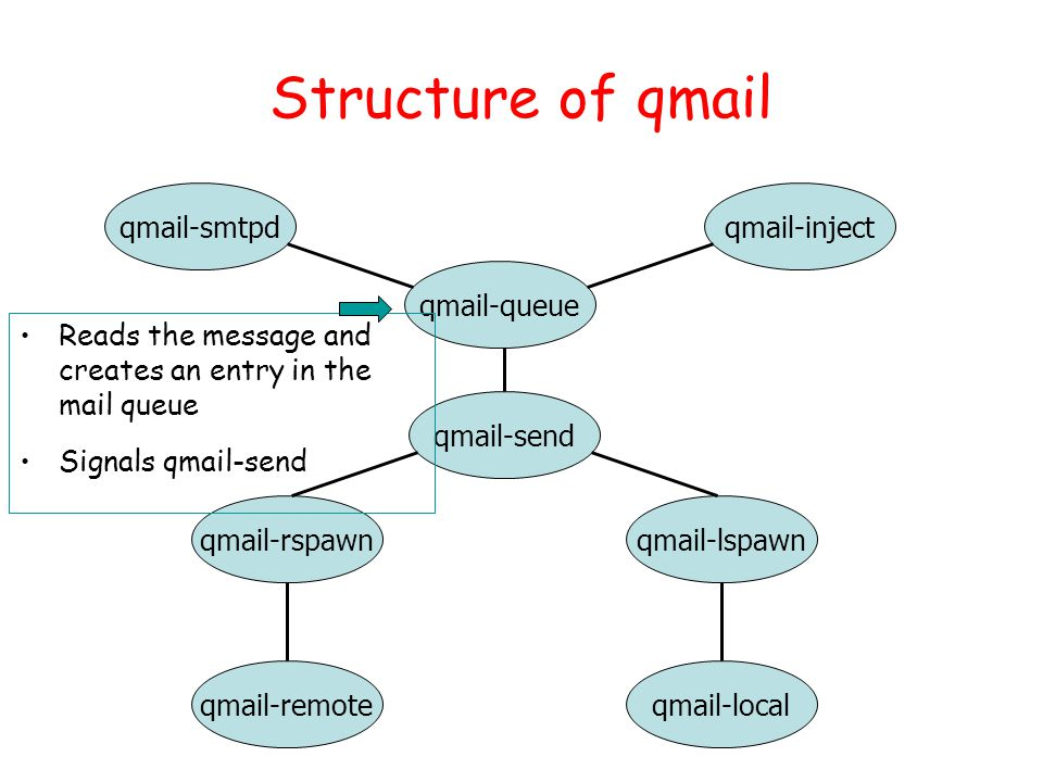 Structure of qmail qmail-smtpd qmail-localqmail-remote qmail-lspawnqmail-rspawn qmail-send qmail-inject qmail-queue Reads the message and creates an e