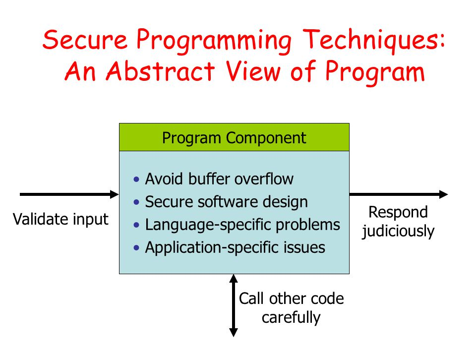 Secure Programming Techniques: An Abstract View of Program Avoid buffer overflow Secure software design Language-specific problems Application-specific issues Program Component Validate input Respond judiciously Call other code carefully