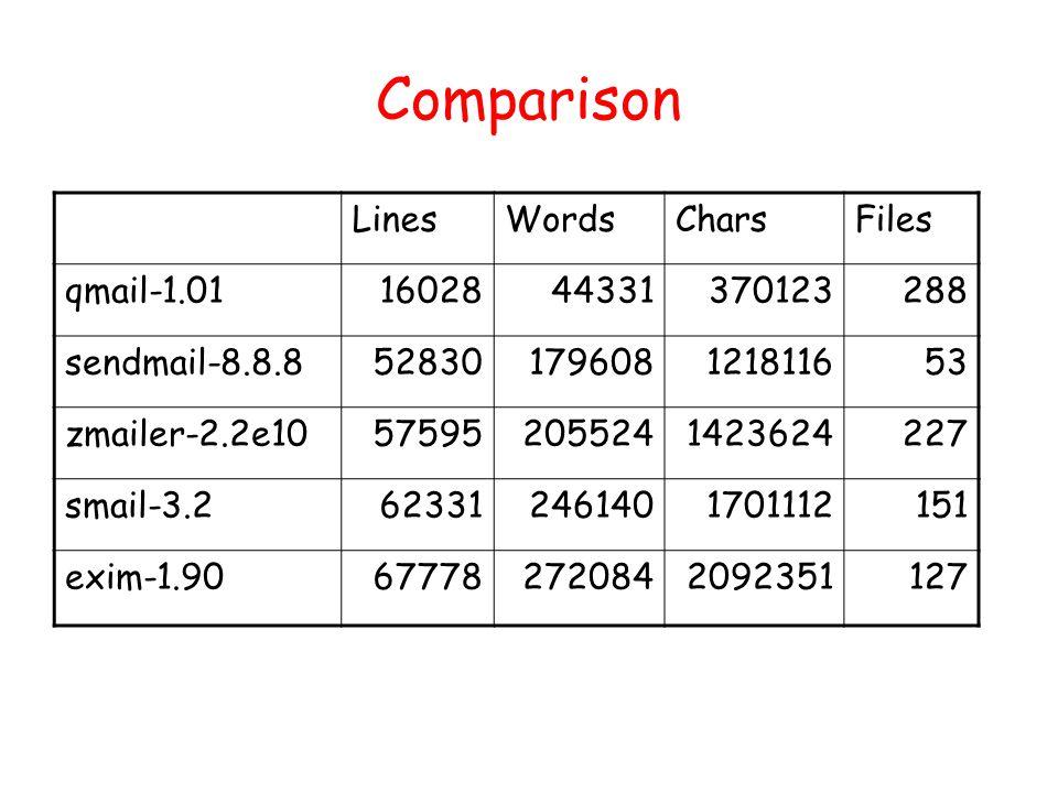 Comparison LinesWordsCharsFiles qmail-1.011602844331370123288 sendmail-8.8.852830179608121811653 zmailer-2.2e10575952055241423624227 smail-3.2623312461401701112151 exim-1.90677782720842092351127