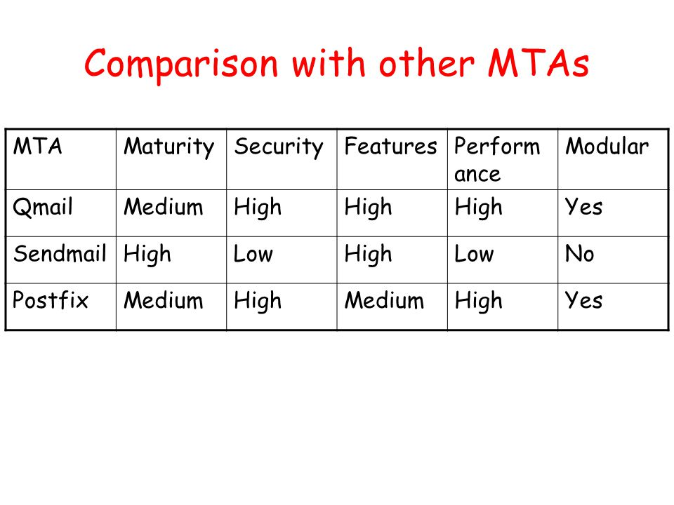 Comparison with other MTAs MTAMaturitySecurityFeaturesPerform ance Modular QmailMediumHigh Yes SendmailHighLowHighLowNo PostfixMediumHighMediumHighYes