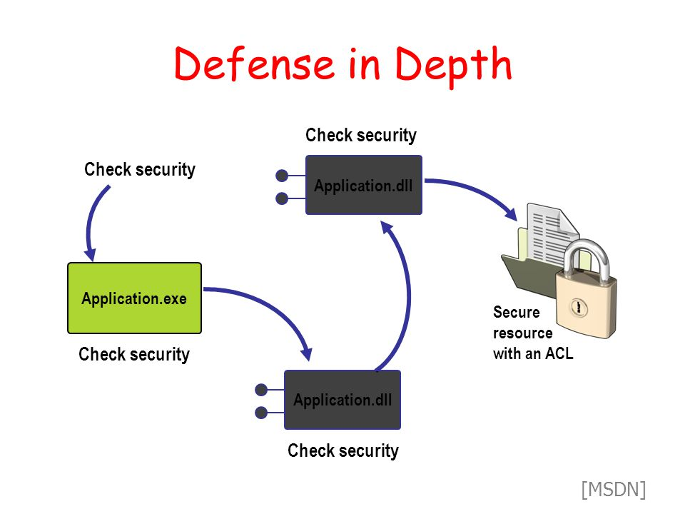 Defense in Depth Check security Application.dll Application.exe Check security Secure resource with an ACL Application.dll [MSDN]