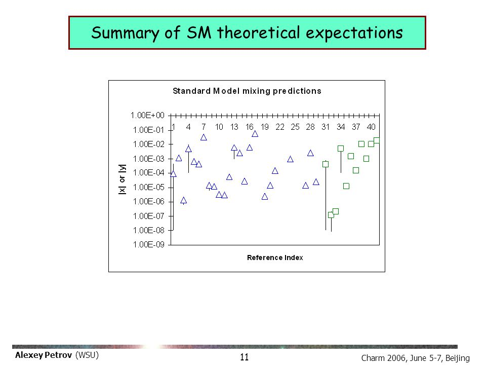 Charm 2006, June 5-7, Beijing Alexey Petrov (WSU) Summary of SM theoretical expectations 11