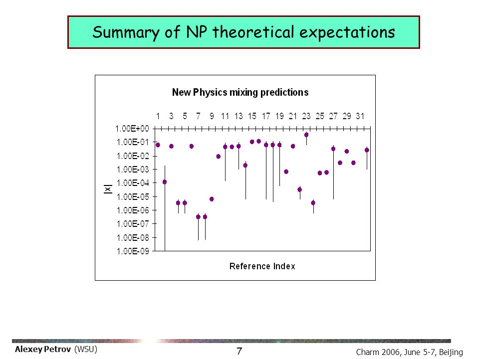 Charm 2006, June 5-7, Beijing Alexey Petrov (WSU) Summary of NP theoretical expectations 7