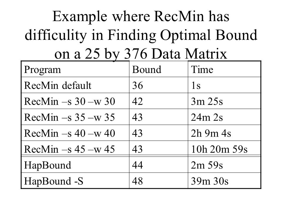 Example where RecMin has difficulity in Finding Optimal Bound on a 25 by 376 Data Matrix ProgramBoundTime RecMin default361s RecMin –s 30 –w 30423m 25s RecMin –s 35 –w 354324m 2s RecMin –s 40 –w 40432h 9m 4s RecMin –s 45 –w 454310h 20m 59s HapBound442m 59s HapBound -S4839m 30s
