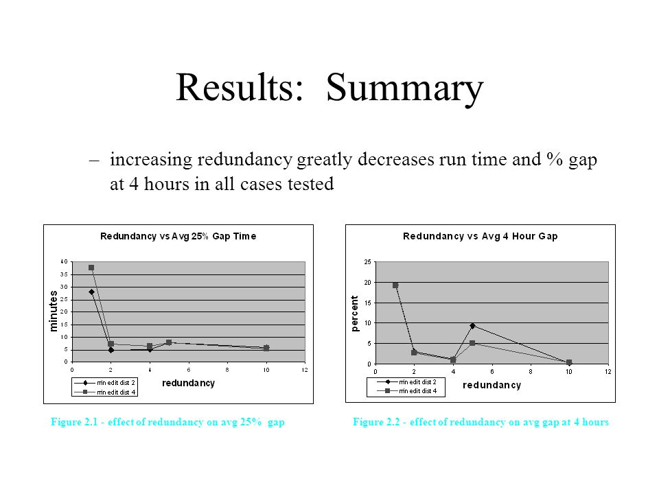 Results: Summary –increasing redundancy greatly decreases run time and % gap at 4 hours in all cases tested Figure 2.1 - effect of redundancy on avg 25% gapFigure 2.2 - effect of redundancy on avg gap at 4 hours