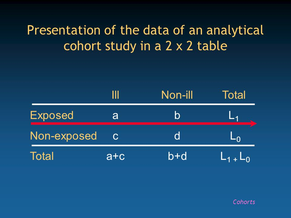 IllNon-illTotal ExposedabL 1 Non-exposedcd L 0 Totala+cb+d L 1 + L 0 Calculation of the risk for the whole population in a cohort study Cohorts R = (a+c)/(L 1 + L 0 )