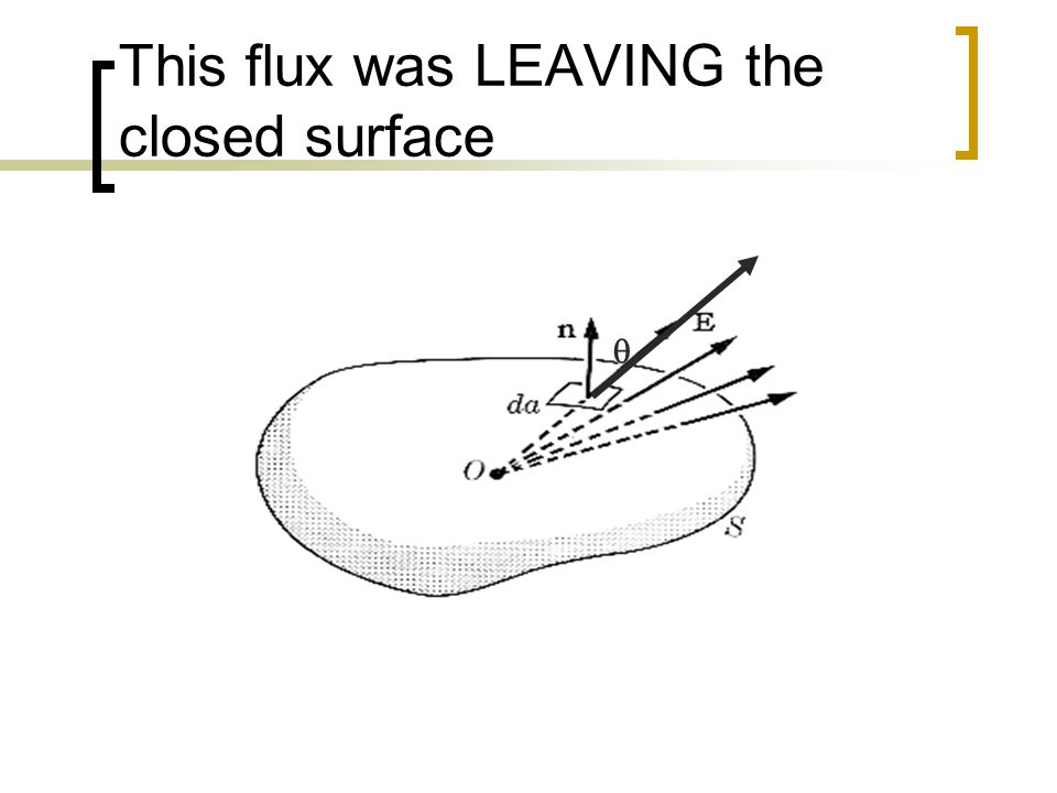 This flux was LEAVING the closed surface 