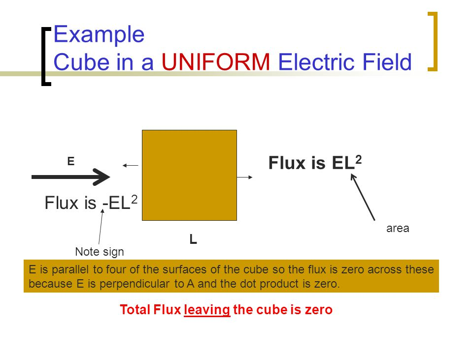 Example Cube in a UNIFORM Electric Field L E E is parallel to four of the surfaces of the cube so the flux is zero across these because E is perpendicular to A and the dot product is zero.