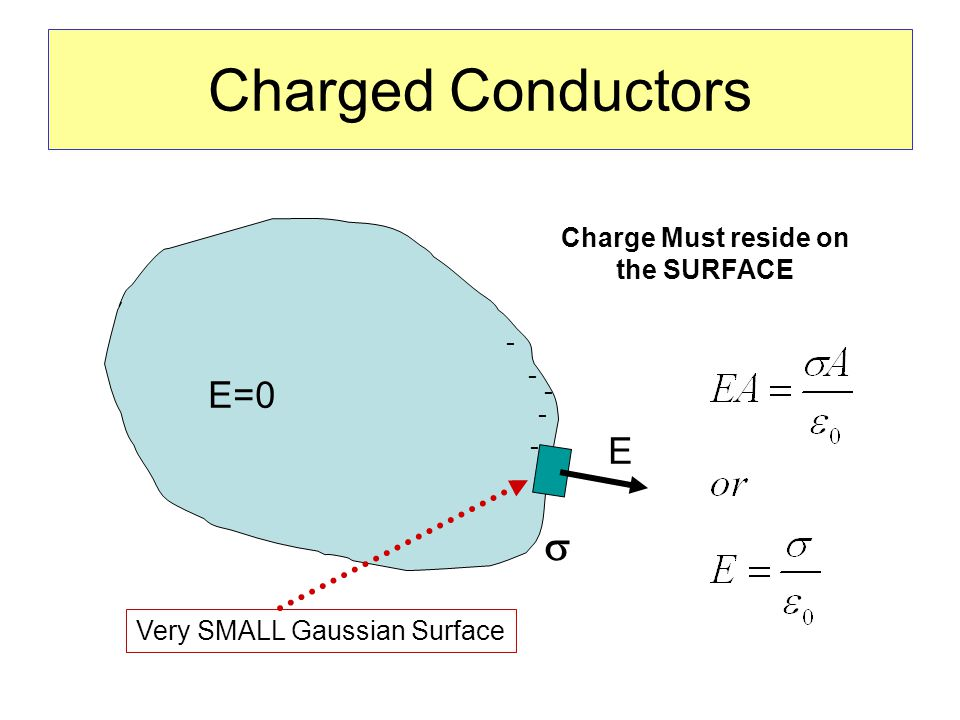 Charged Conductors E=0 E - - - - - Charge Must reside on the SURFACE  Very SMALL Gaussian Surface