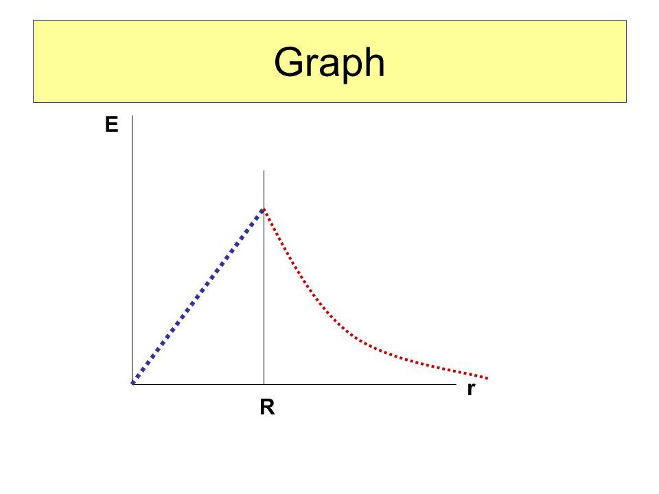 Graph R E r