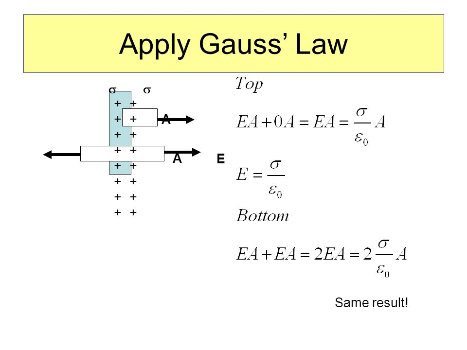 Apply Gauss' Law  ++++++++++++++++ ++++++++++++++++ E A A Same result!