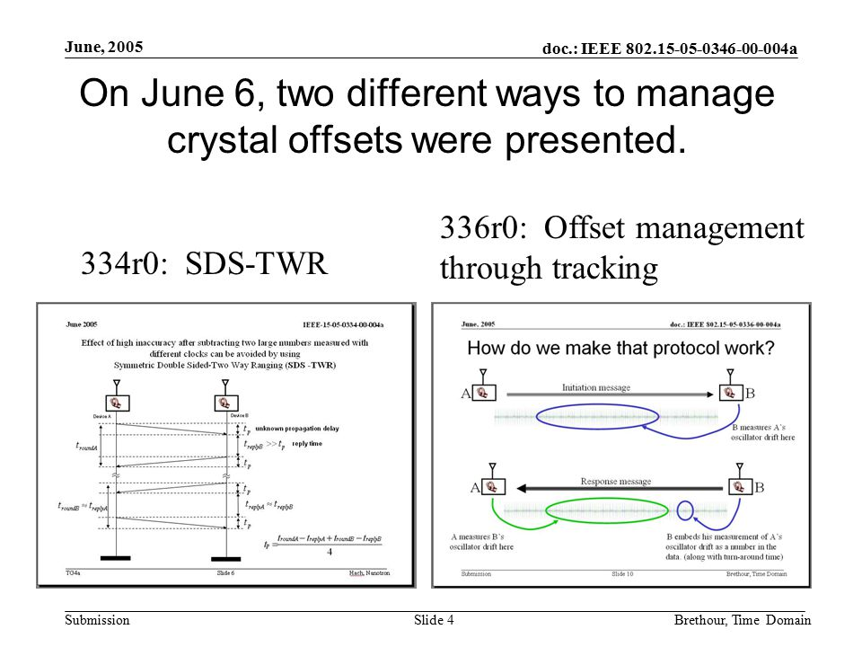 doc.: IEEE 802.15-05-0346-00-004a Submission June, 2005 Brethour, Time DomainSlide 4 On June 6, two different ways to manage crystal offsets were presented.