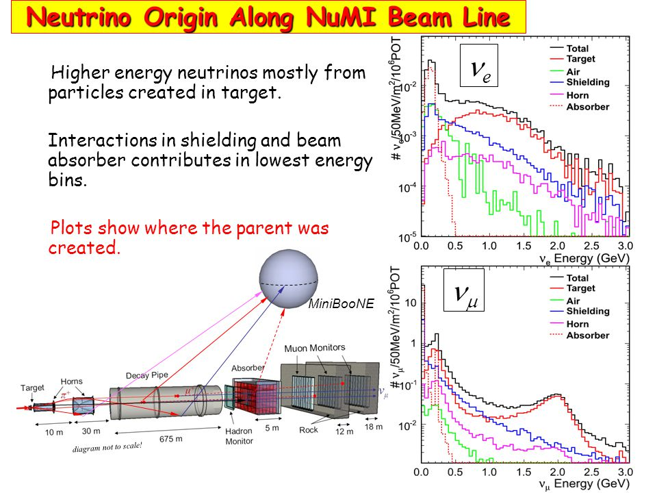 Higher energy neutrinos mostly from particles created in target. Interactions in shielding and beam absorber contributes in lowest energy bins. Plots