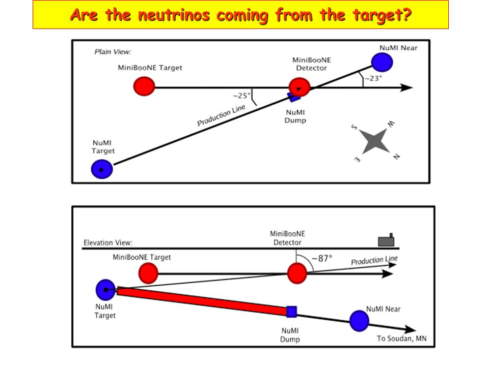 Are the neutrinos coming from the target