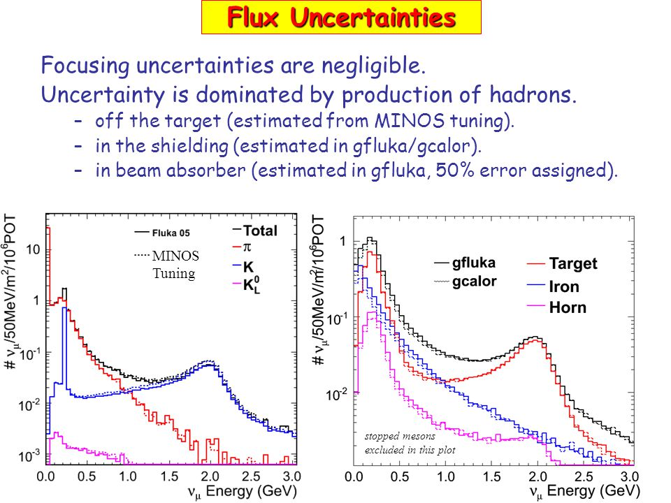 Focusing uncertainties are negligible. Uncertainty is dominated by production of hadrons. –off the target (estimated from MINOS tuning). –in the shiel
