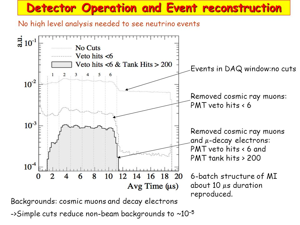 Detector Operation and Event reconstruction No high level analysis needed to see neutrino events Backgrounds: cosmic muons and decay electrons ->Simple cuts reduce non-beam backgrounds to ~10 -5 Events in DAQ window:no cuts Removed cosmic ray muons: PMT veto hits < 6 Removed cosmic ray muons and  -decay electrons: PMT veto hits < 6 and PMT tank hits > 200 6-batch structure of MI about 10  s duration reproduced.