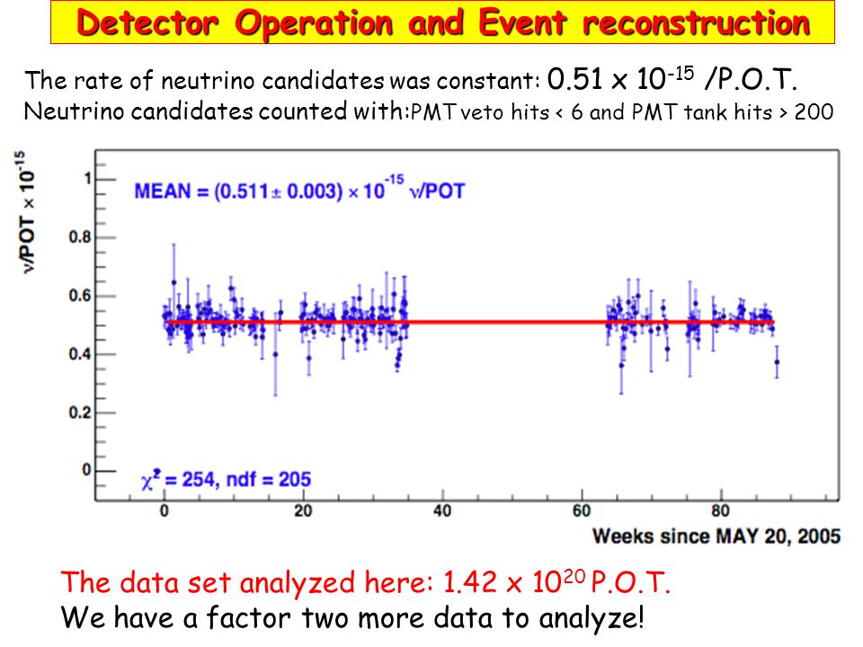 Detector Operation and Event reconstruction The data set analyzed here: 1.42 x 10 20 P.O.T. We have a factor two more data to analyze! The rate of neu
