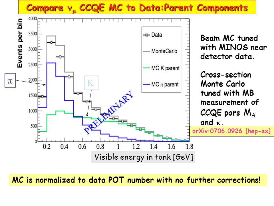  K Compare  CCQE MC to Data:Parent Components MC is normalized to data POT number with no further corrections.